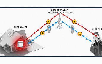 Svěřte svůj dům, kancelář nebo jiný objekt novému, spolehlivému bezdrátovému GSM alarmu za vynikajících 1999 Kč! Nejlevněji ČR!