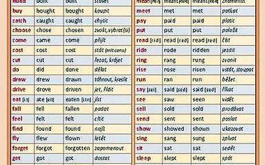 Irregular verbs - nejužívanější anglická nepravidelná slovesa