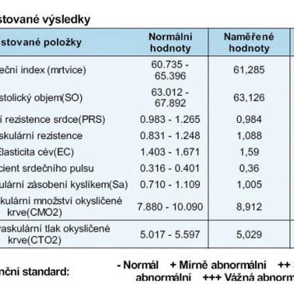 Přístrojová vyšetření stavu těla: K.O.S. či F-scan