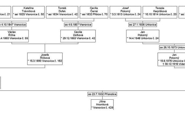 Úplný vývod z předků pro 3 generace - 14 osob5